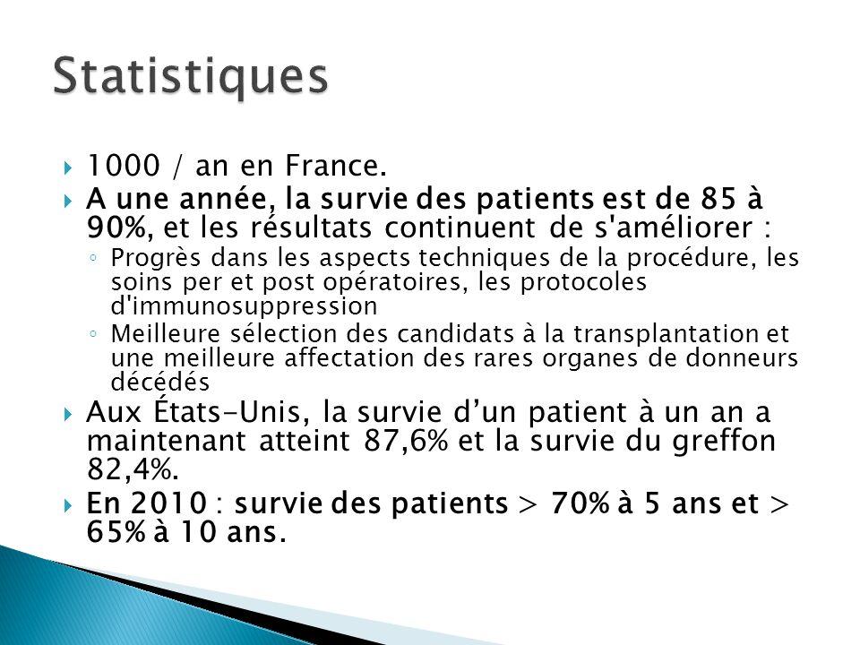 Statistiques 1000 / an en France.