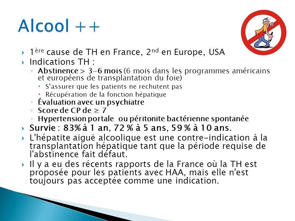 Alcool ++ 1ère cause de TH en France, 2nd en Europe, USA