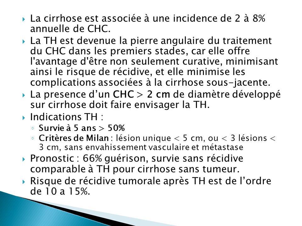 La cirrhose est associée à une incidence de 2 à 8% annuelle de CHC.