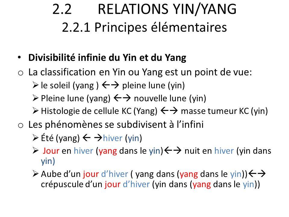2.2 RELATIONS YIN/YANG 2.2.1 Principes élémentaires