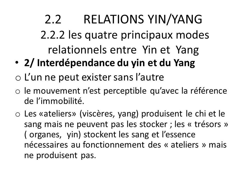 2.2 RELATIONS YIN/YANG 2.2.2 les quatre principaux modes relationnels entre Yin et Yang