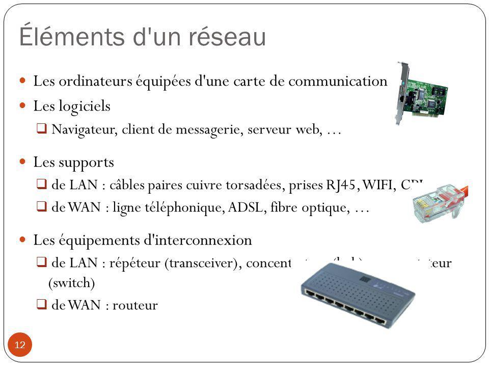 Éléments d un réseau Les ordinateurs équipées d une carte de communication. Les logiciels. Navigateur, client de messagerie, serveur web, …