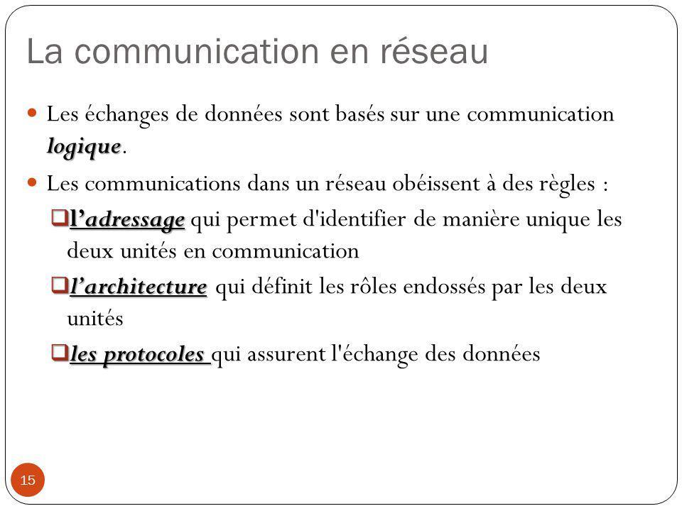 La communication en réseau