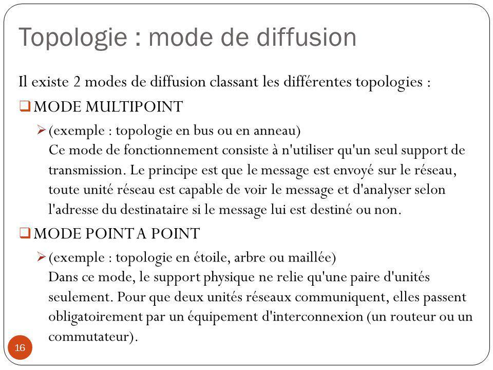 Topologie : mode de diffusion