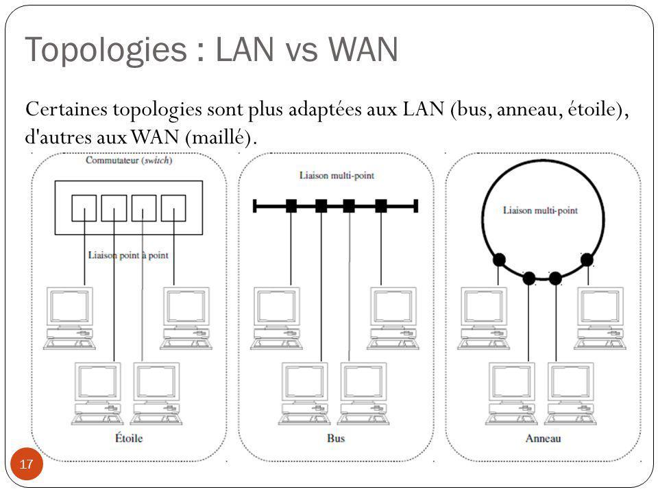 Topologies : LAN vs WAN Certaines topologies sont plus adaptées aux LAN (bus, anneau, étoile), d autres aux WAN (maillé).