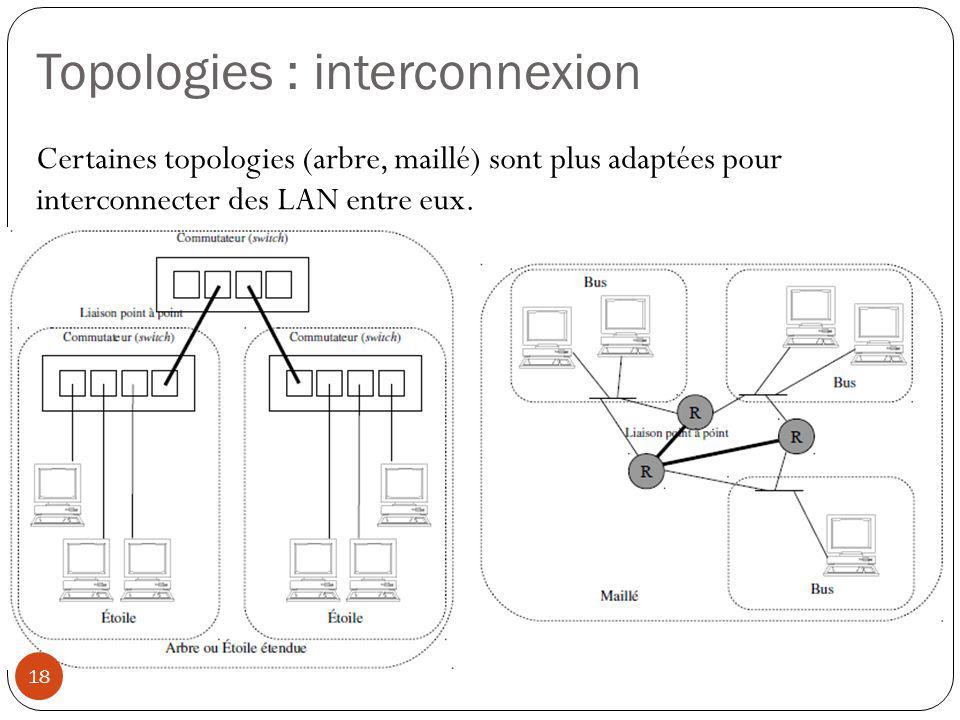 Topologies : interconnexion