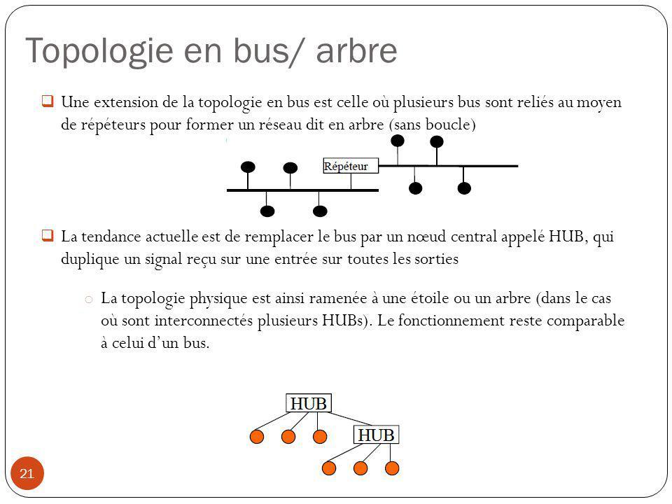 Topologie en bus/ arbre