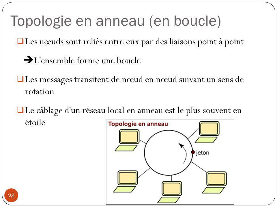 Topologie en anneau (en boucle)