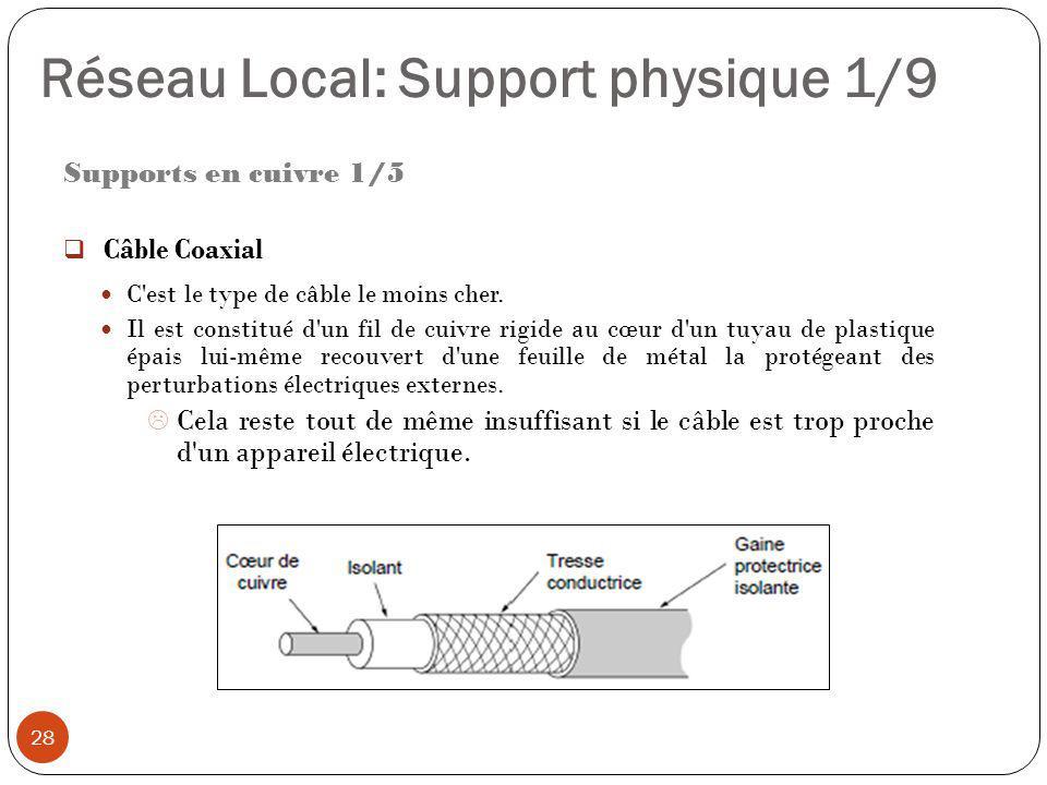 Réseau Local: Support physique 1/9