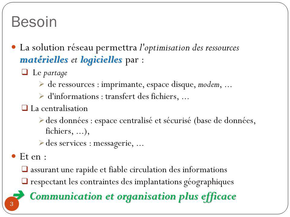 Besoin  Communication et organisation plus efficace