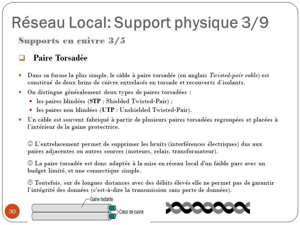 Réseau Local: Support physique 3/9