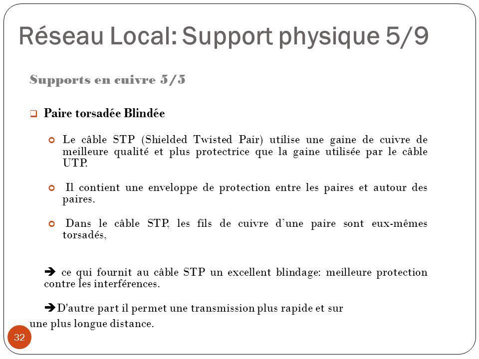 Réseau Local: Support physique 5/9