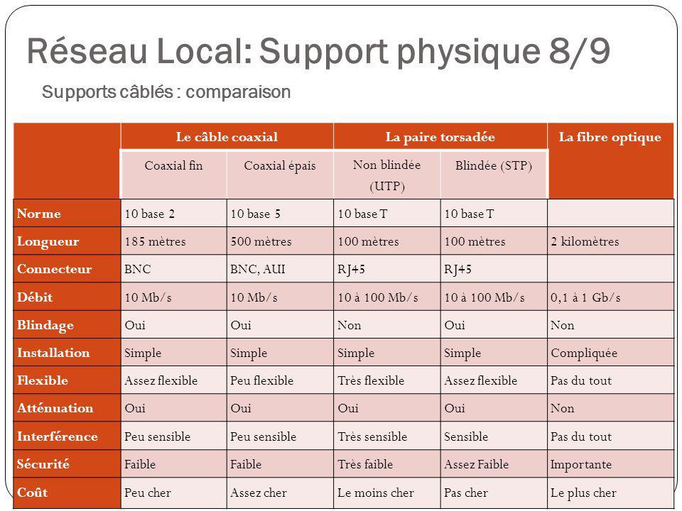 Réseau Local: Support physique 8/9