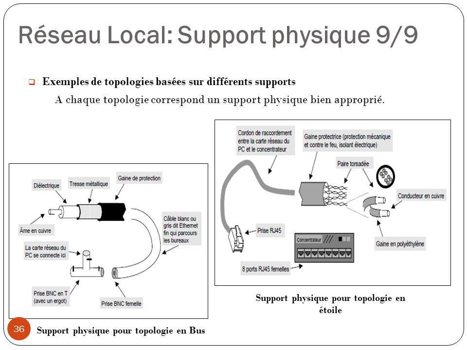 Réseau Local: Support physique 9/9