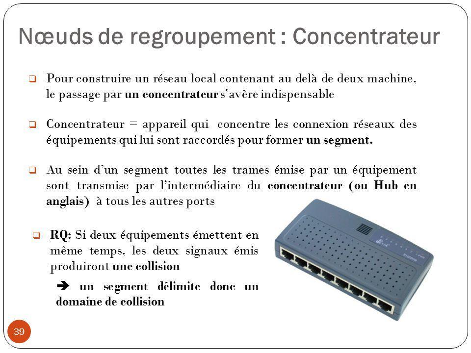 Nœuds de regroupement : Concentrateur