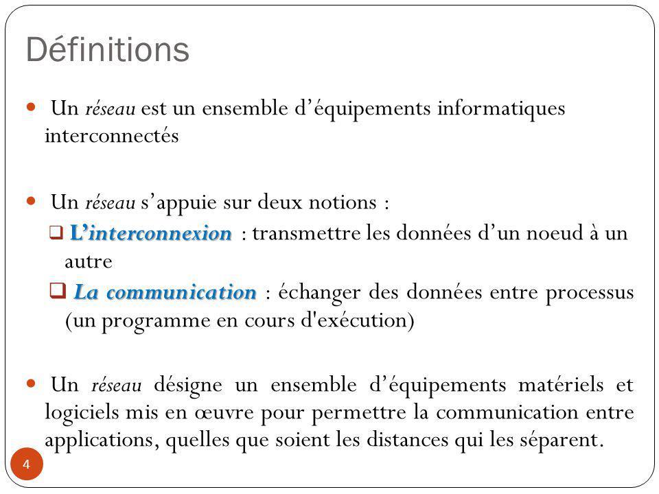Définitions Un réseau est un ensemble d'équipements informatiques interconnectés. Un réseau s'appuie sur deux notions :