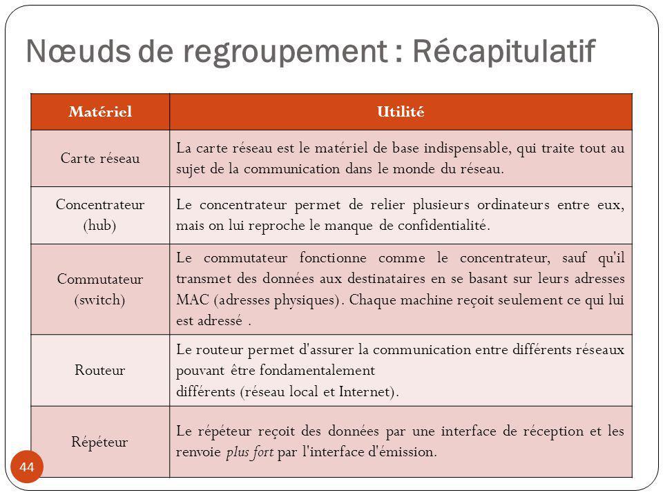 Nœuds de regroupement : Récapitulatif
