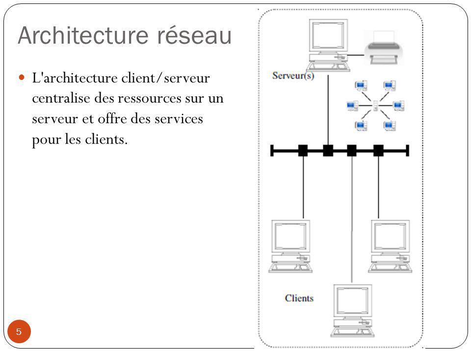 Architecture réseau L architecture client/serveur centralise des ressources sur un serveur et offre des services pour les clients.