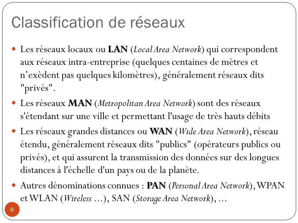 Classification de réseaux