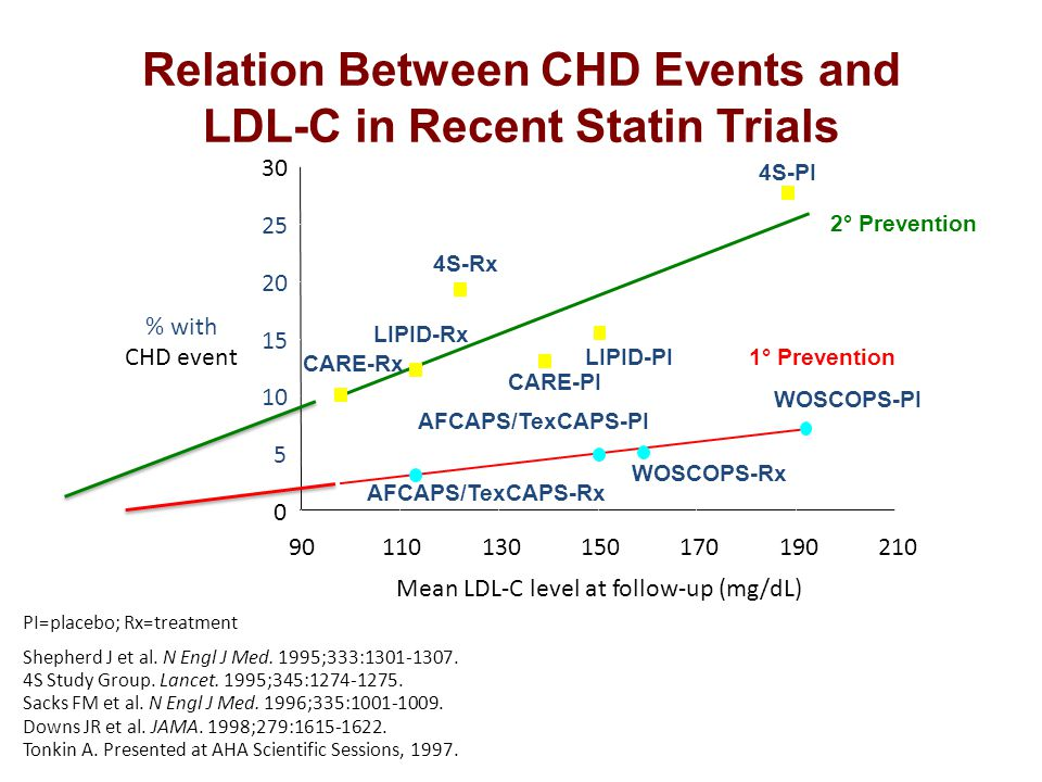 Relation Between CHD Events and LDL-C in Recent Statin Trials