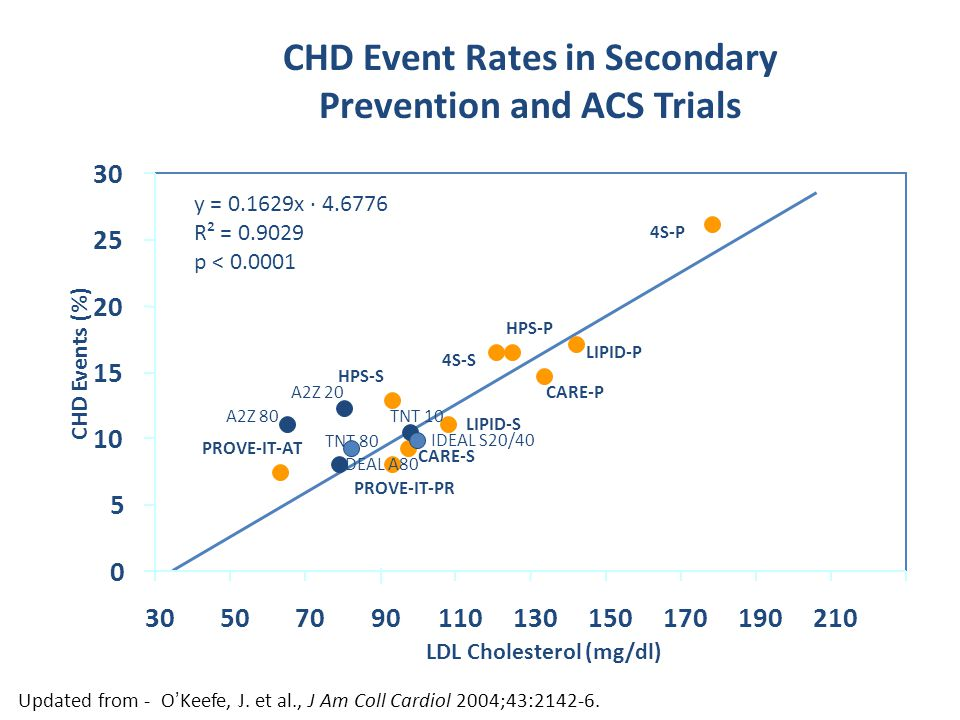 CHD Event Rates in Secondary Prevention and ACS Trials