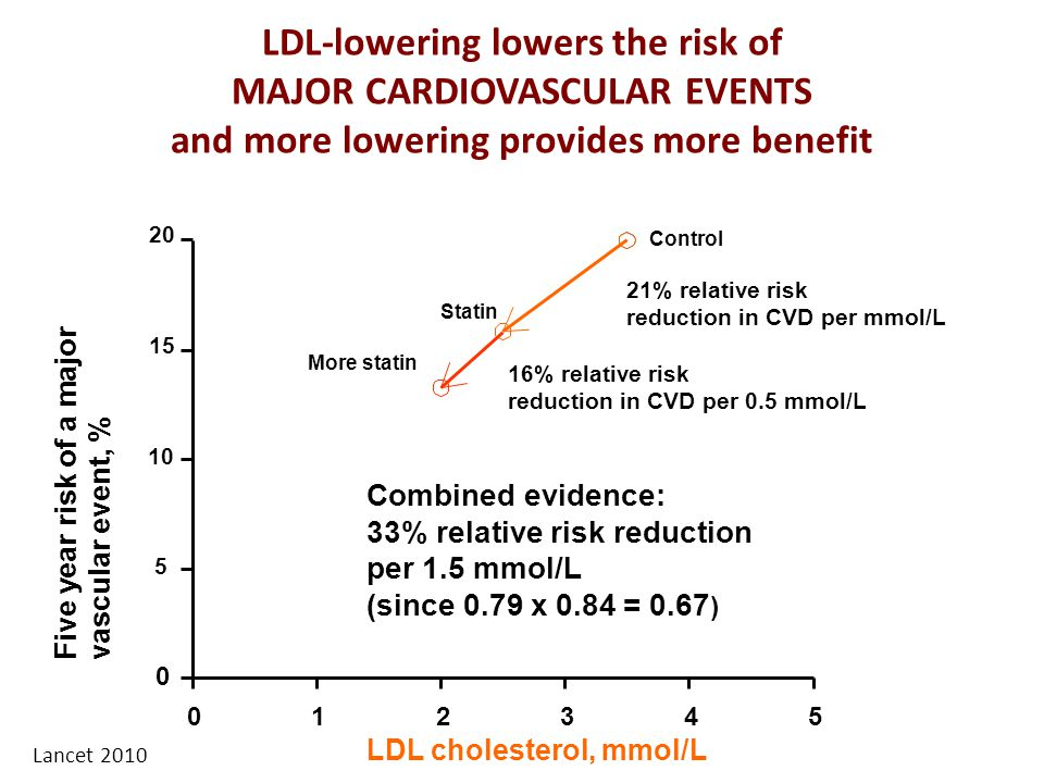 LDL-lowering lowers the risk of MAJOR CARDIOVASCULAR EVENTS and more lowering provides more benefit