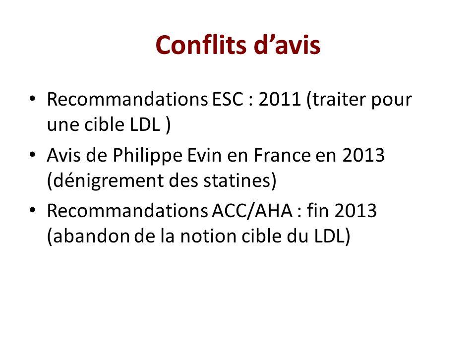 Conflits d'avis Recommandations ESC : 2011 (traiter pour une cible LDL ) Avis de Philippe Evin en France en 2013 (dénigrement des statines)