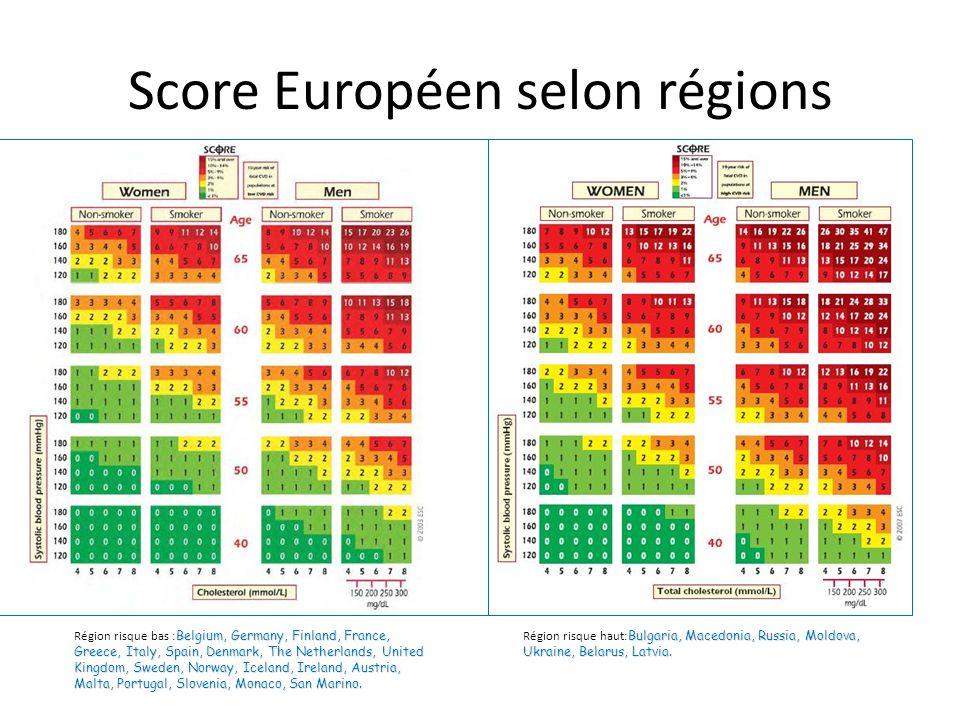 Score Européen selon régions
