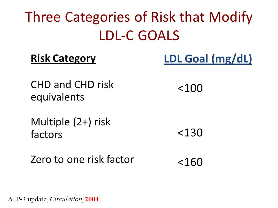 Three Categories of Risk that Modify LDL-C GOALS