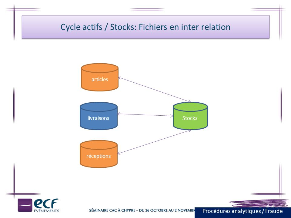 Cycle actifs / Stocks: Fichiers en inter relation