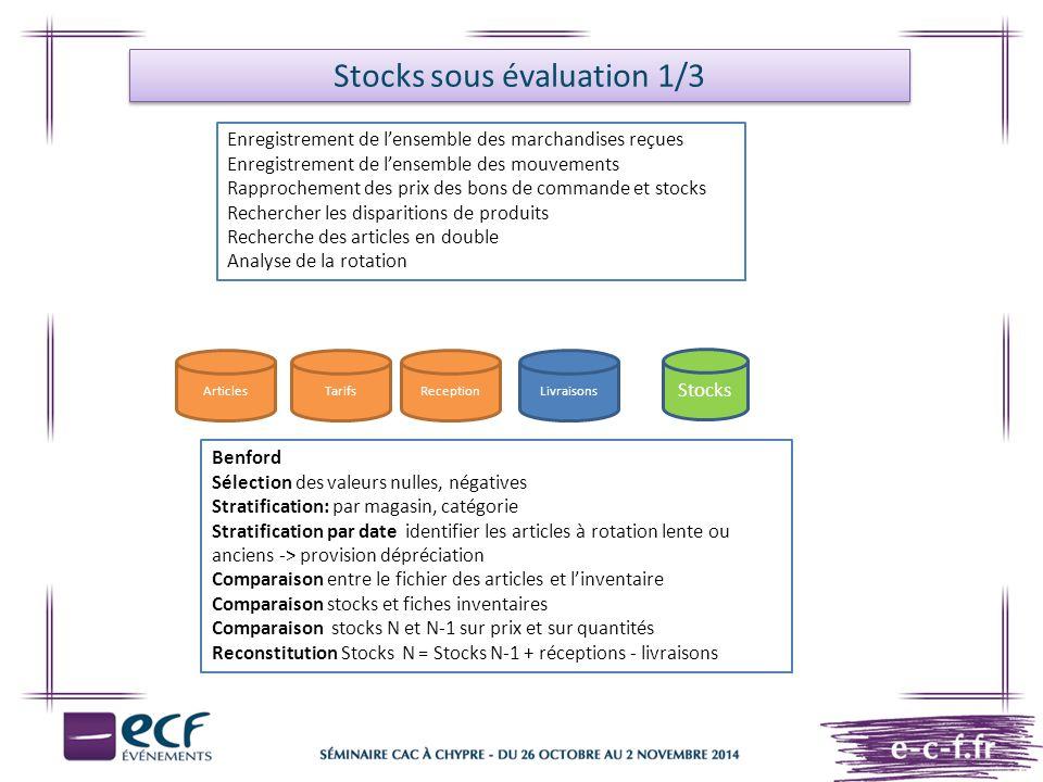 Stocks sous évaluation 1/3