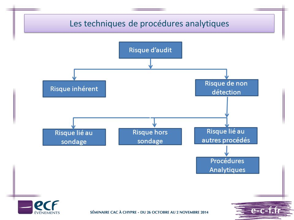 Les techniques de procédures analytiques