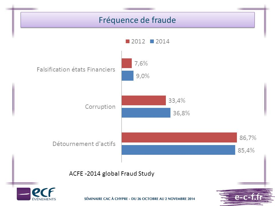 Fréquence de fraude ACFE -2014 global Fraud Study