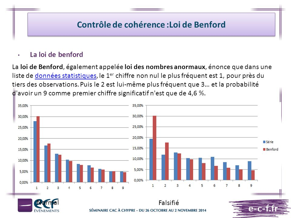 Contrôle de cohérence :Loi de Benford