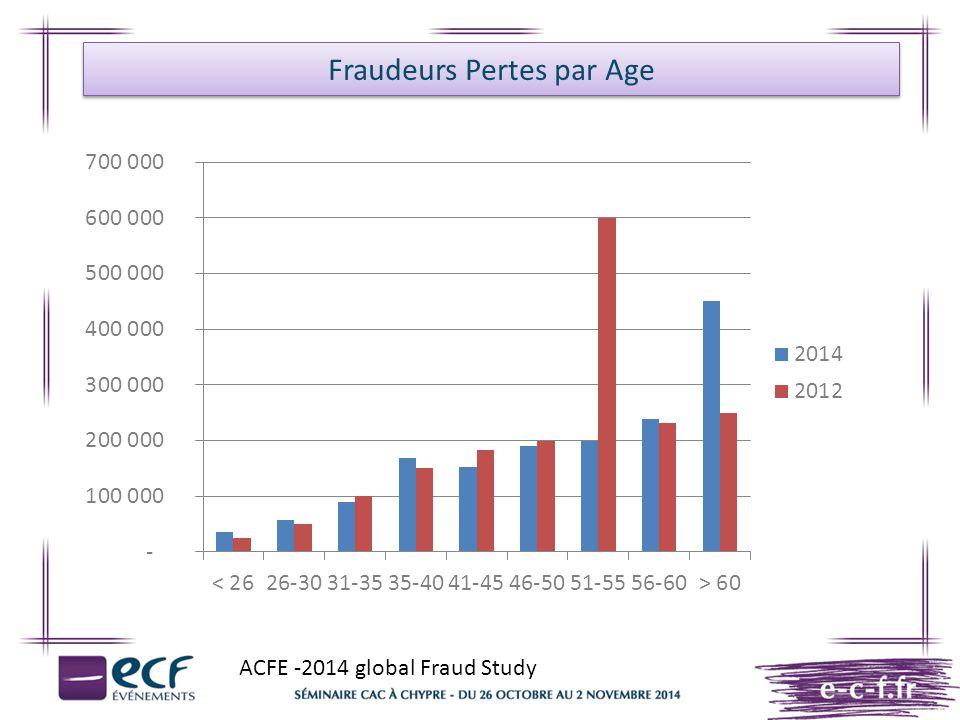 Fraudeurs Pertes par Age