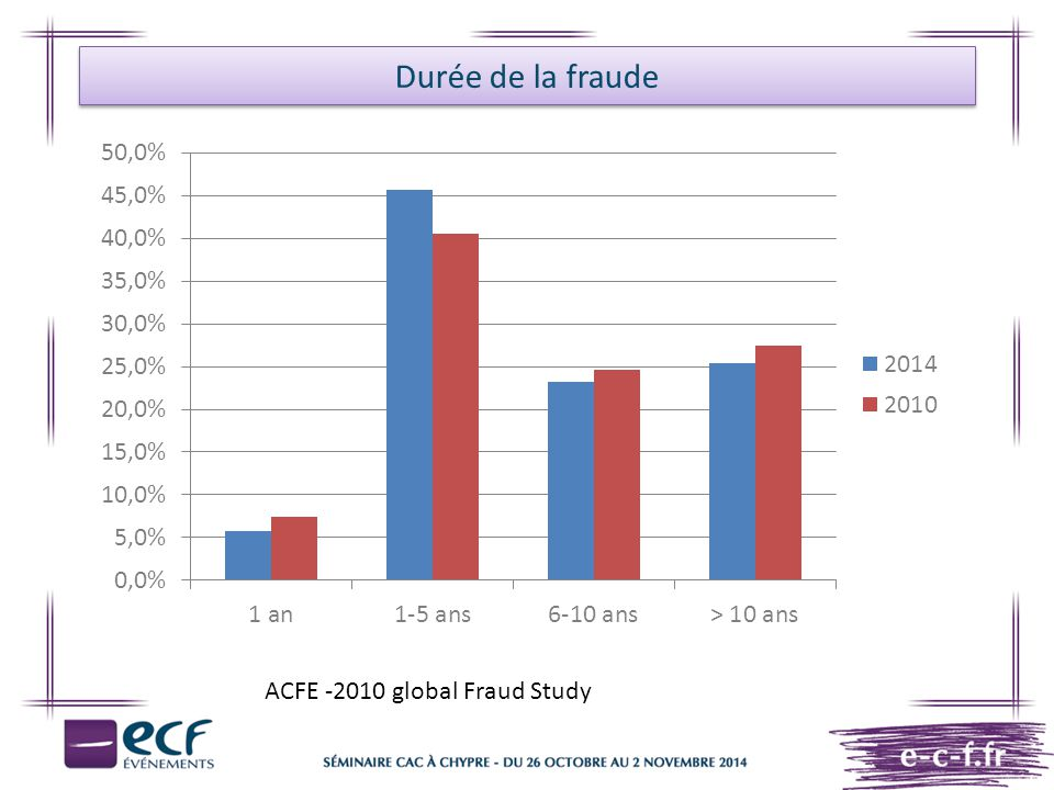 Durée de la fraude ACFE -2010 global Fraud Study