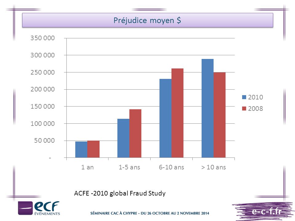 Préjudice moyen $ ACFE -2010 global Fraud Study
