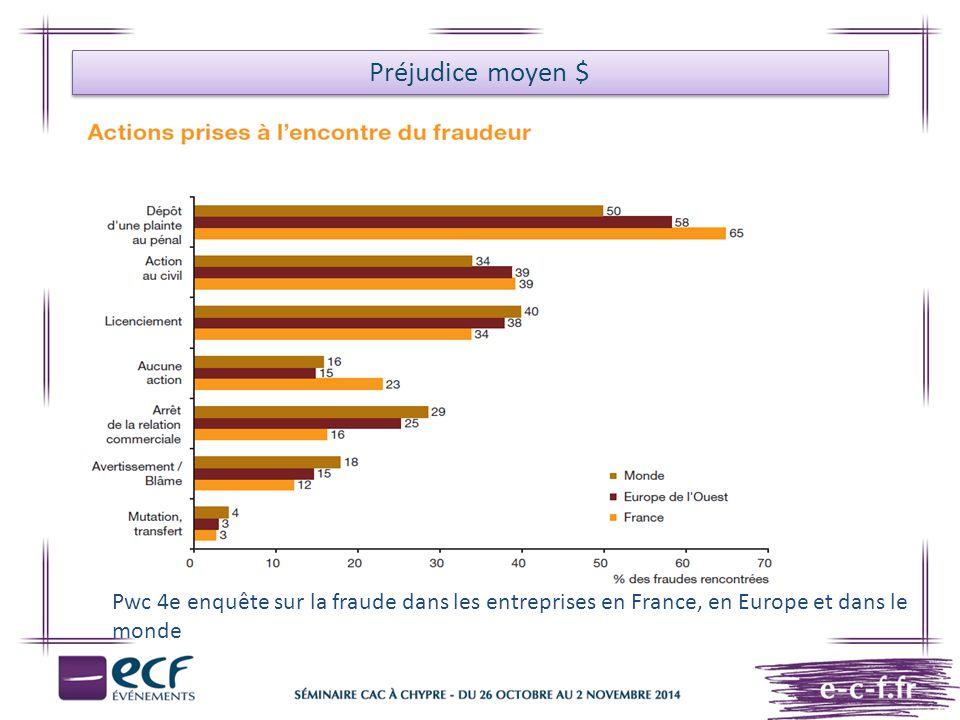 Préjudice moyen $ Pwc 4e enquête sur la fraude dans les entreprises en France, en Europe et dans le monde.