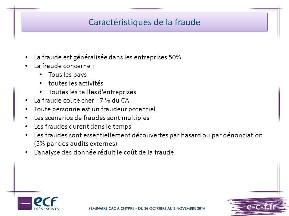 Caractéristiques de la fraude