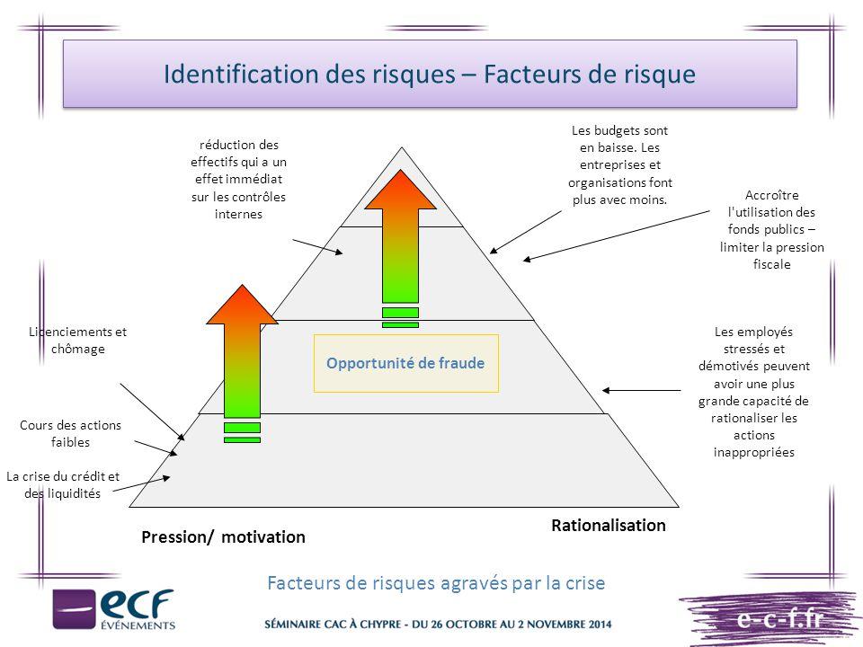 Identification des risques – Facteurs de risque