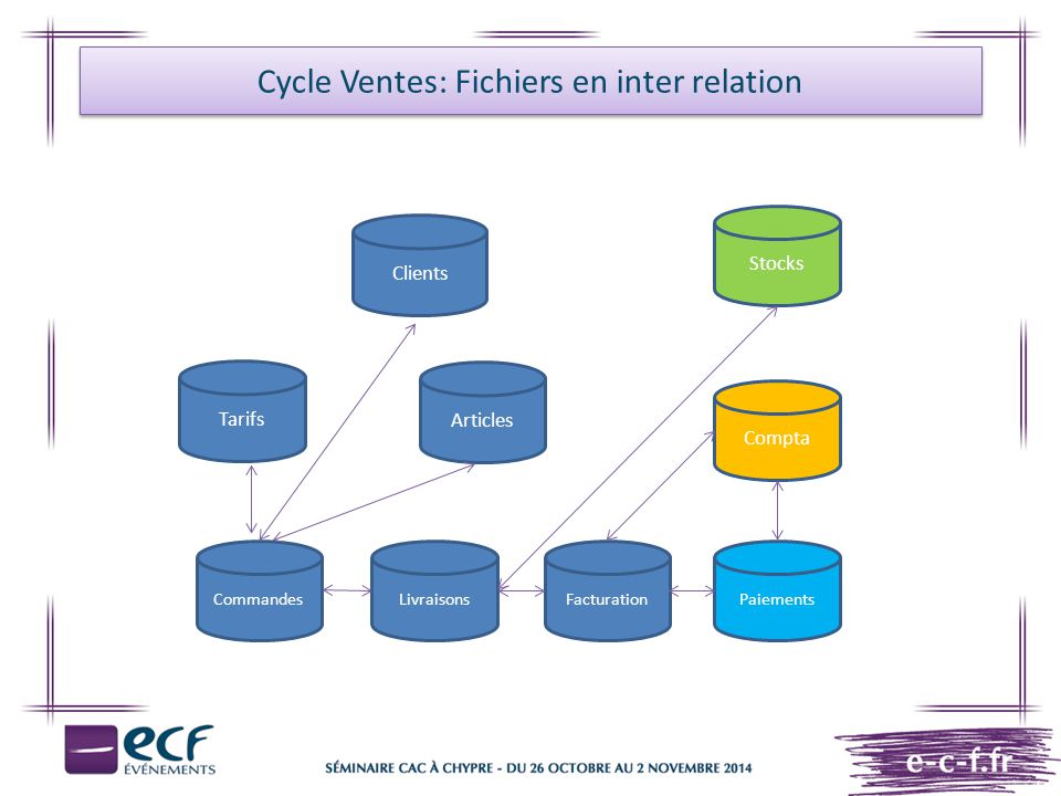 Cycle Ventes: Fichiers en inter relation