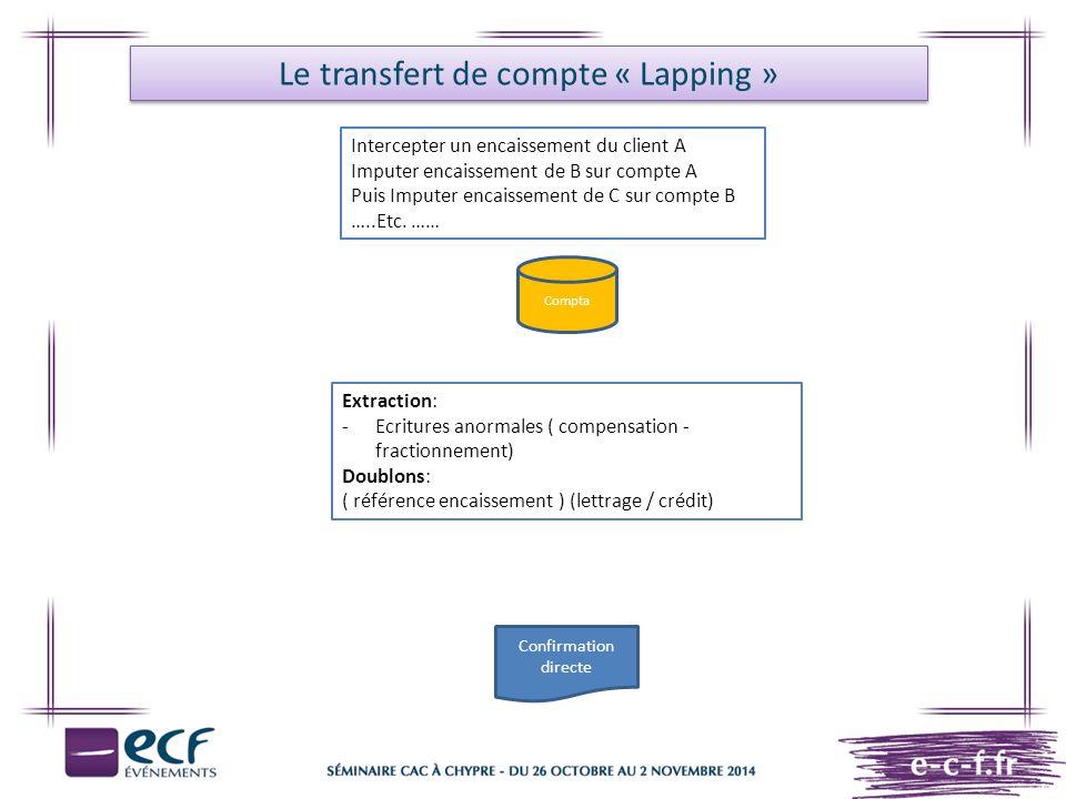 Le transfert de compte « Lapping »