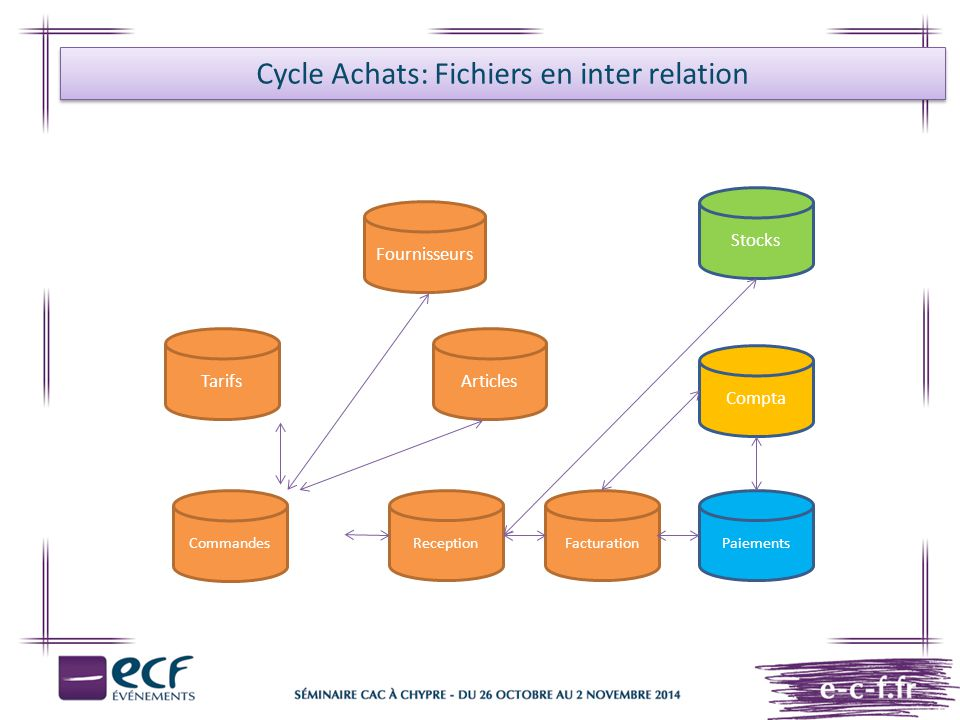 Cycle Achats: Fichiers en inter relation