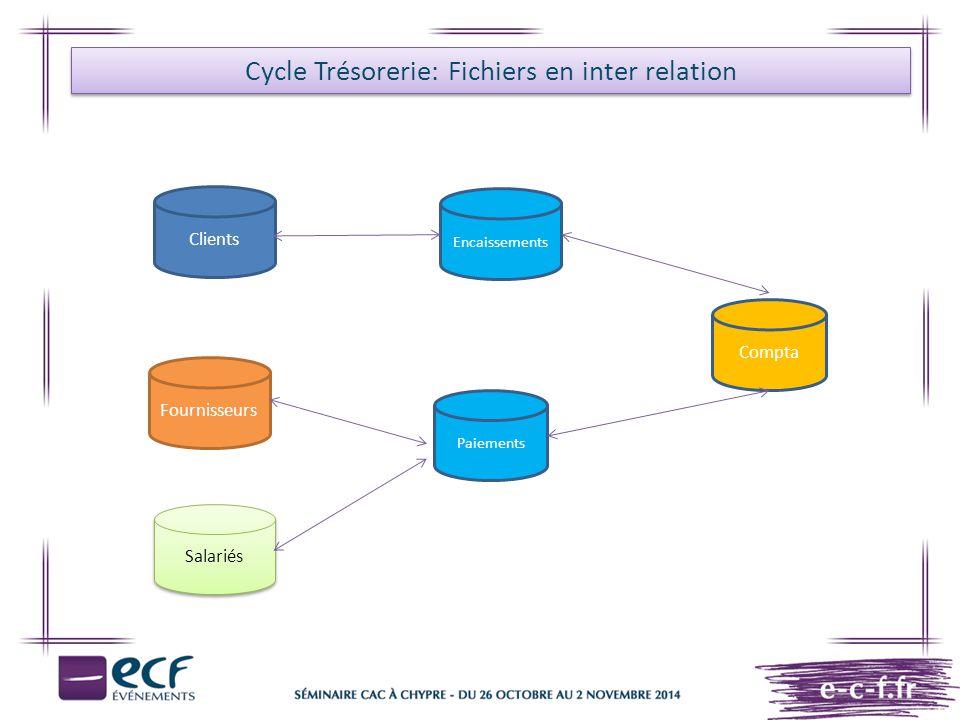 Cycle Trésorerie: Fichiers en inter relation