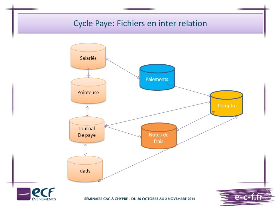 Cycle Paye: Fichiers en inter relation