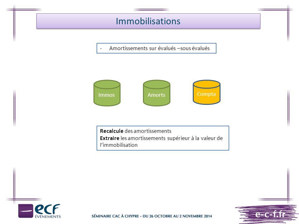 Immobilisations Amortissements sur évalués –sous évalués Immos Amorts