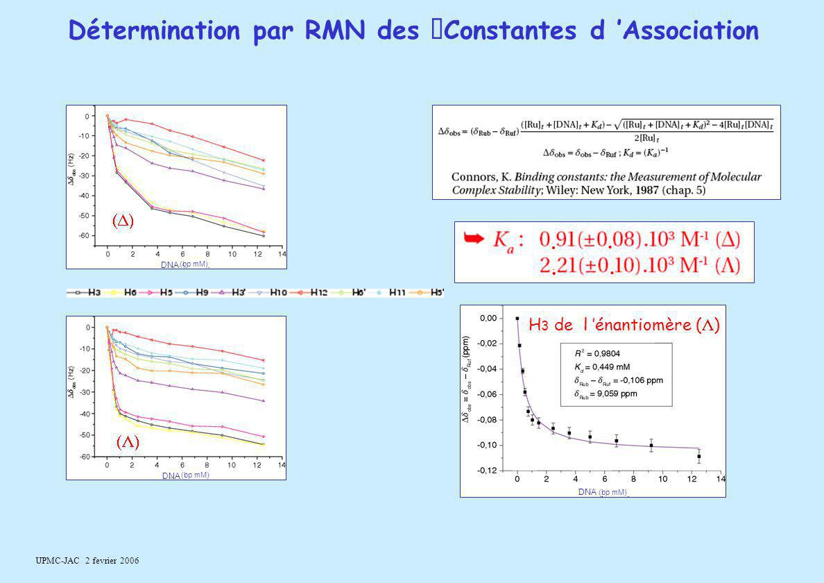 Détermination par RMN des Constantes d 'Association