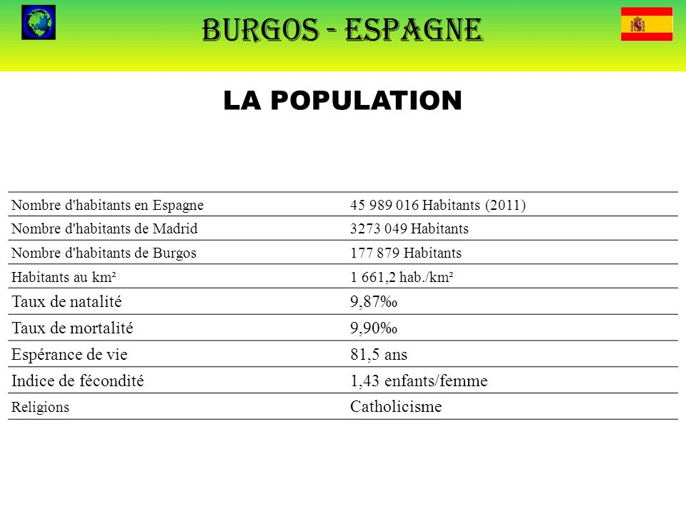 LA POPULATION Taux de natalité 9,87‰ Taux de mortalité 9,90‰