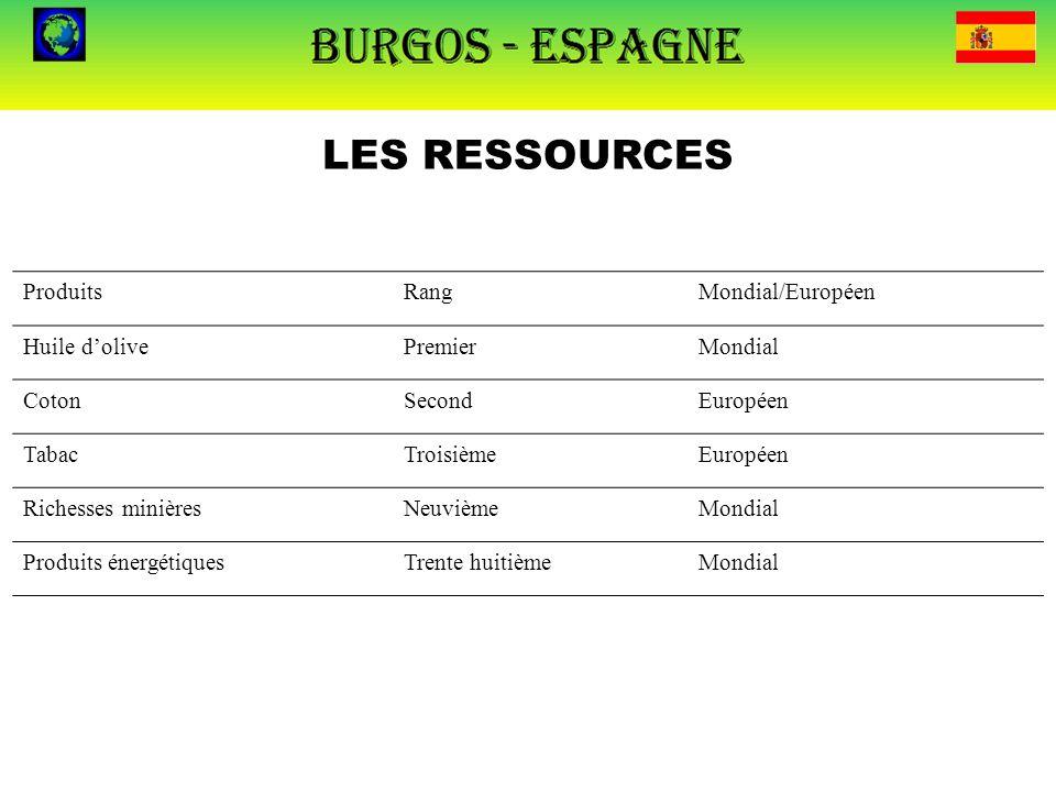LES RESSOURCES Produits Rang Mondial/Européen Huile d'olive Premier
