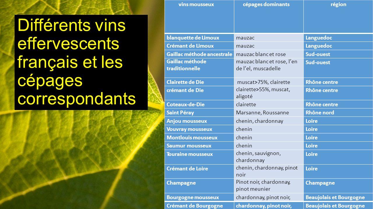 Différents vins effervescents français et les cépages correspondants